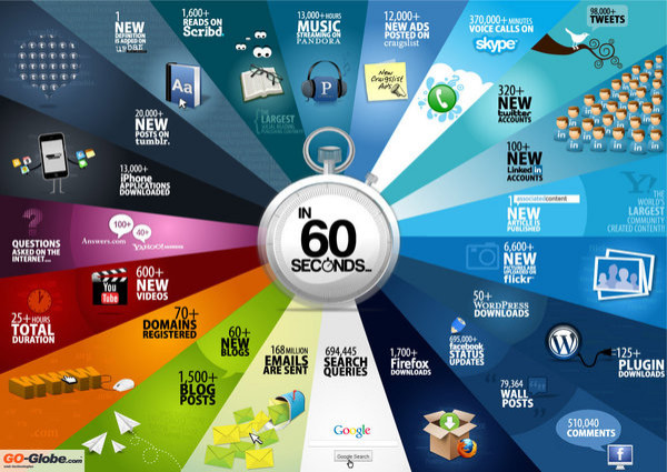 What happens on the web in 60 seconds? Answer - rather a lot