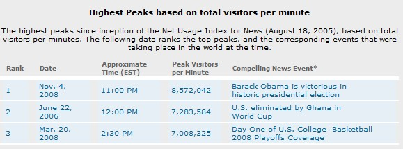 World Cup: the internet's busiest day ever!
