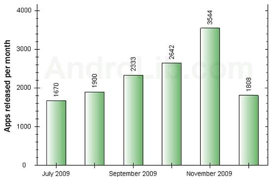 Android Market hits the 20,000 app milestone