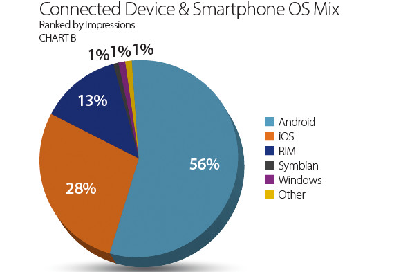 Android hold on to dominant share, HTC and Samsung creeping up on Apple