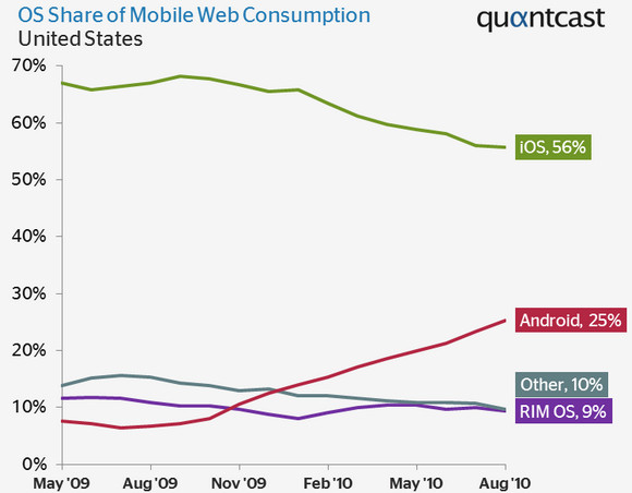 Android mobile market share soars, as Apple's lead reduces