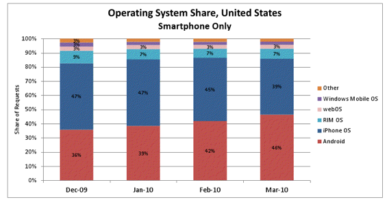 Android traffic surges past iPhone in the US