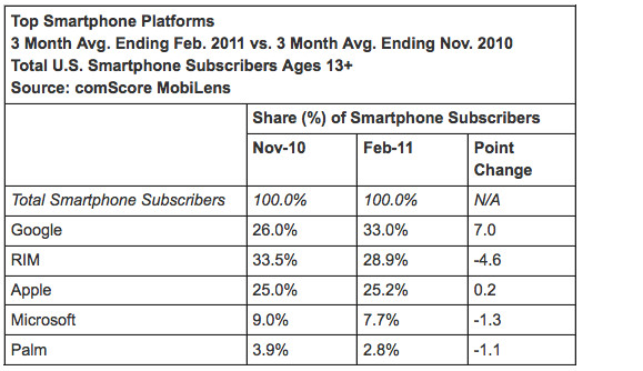 Android's growth leaves iPhone 'dead in the water,' Apple fans should be 'scared to death'