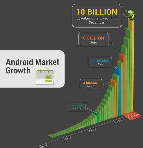 Android app downloads pass ten billion, growing at a rate of one billion per month