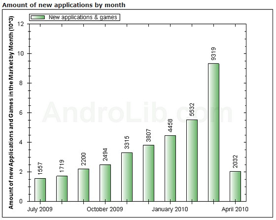 Android Market sees huge gains in new apps