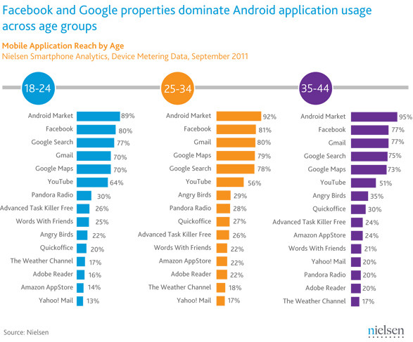 The most popular apps on Android: Facebook, GMail and Google services top the list