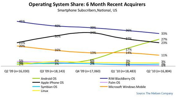 Google Android phone shipments soar by an incredible 886%