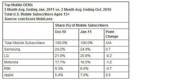 Android becomes the most popular smartphone platform in the US