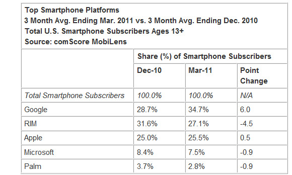 Android kicks sand in Blackberry's face as it bags the US's #1 mobile OS slot