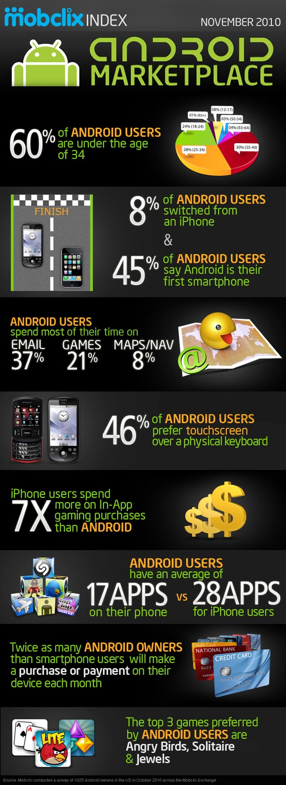 Android users prefer QWERTY keyboards, love Angry Birds (study)