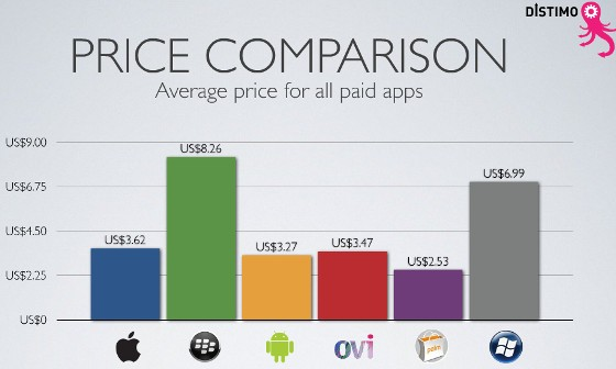 Mobile App Stores compared: who has the most freebies? Who pays the most?