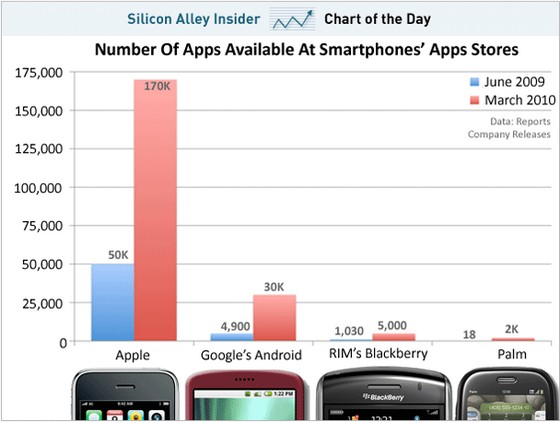 Mobile app stores: the totals compared