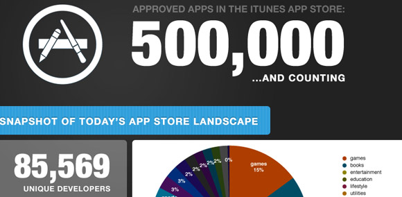 Apple approves half a million iOS apps, mahoosive infographic released