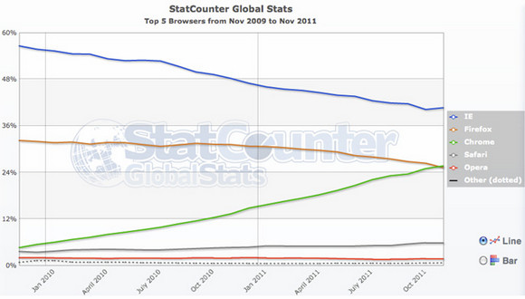 Whoosh! Chrome shimmies past Mozilla's Firefox in global browser market share