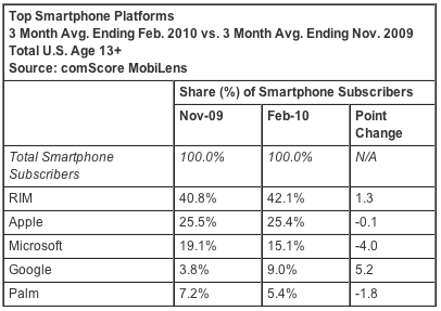Android scores huge gains in the US, iPhone stalls