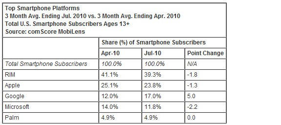 Android's marketshare leaps ahead in the US, Apple slip, Palm steadies
