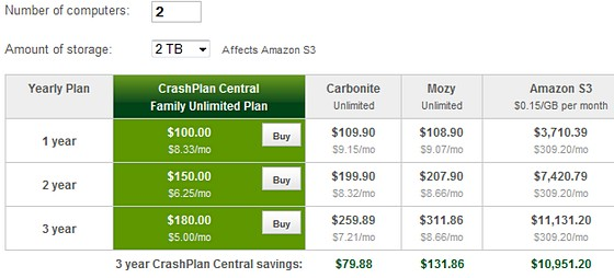 CrashPlan triumphs in comparison of online backup services
