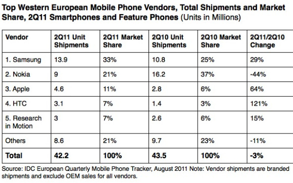 Smartphones outsell feature phones in Europe, Samsung king of the hill
