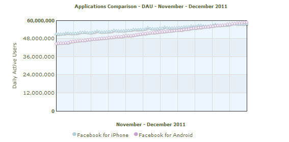 Android's Facebook app usage overtakes the iPhone for the first time