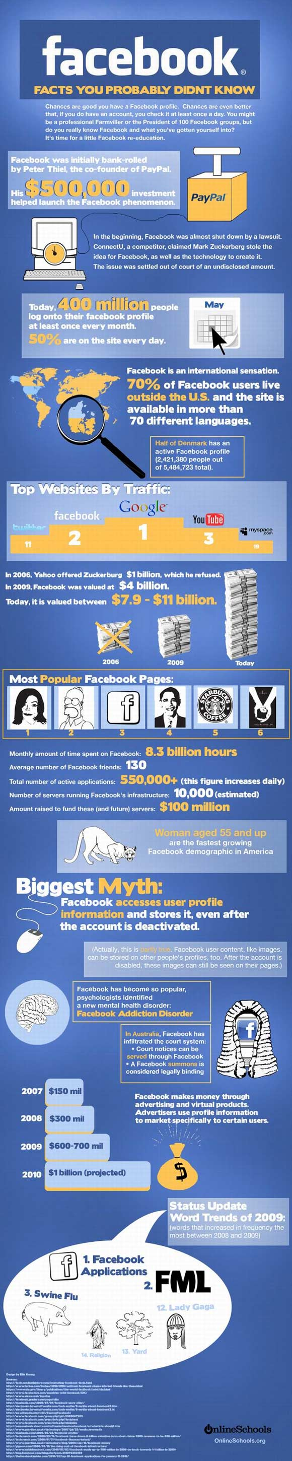 A feast of fascinating Facebook facts, just for you