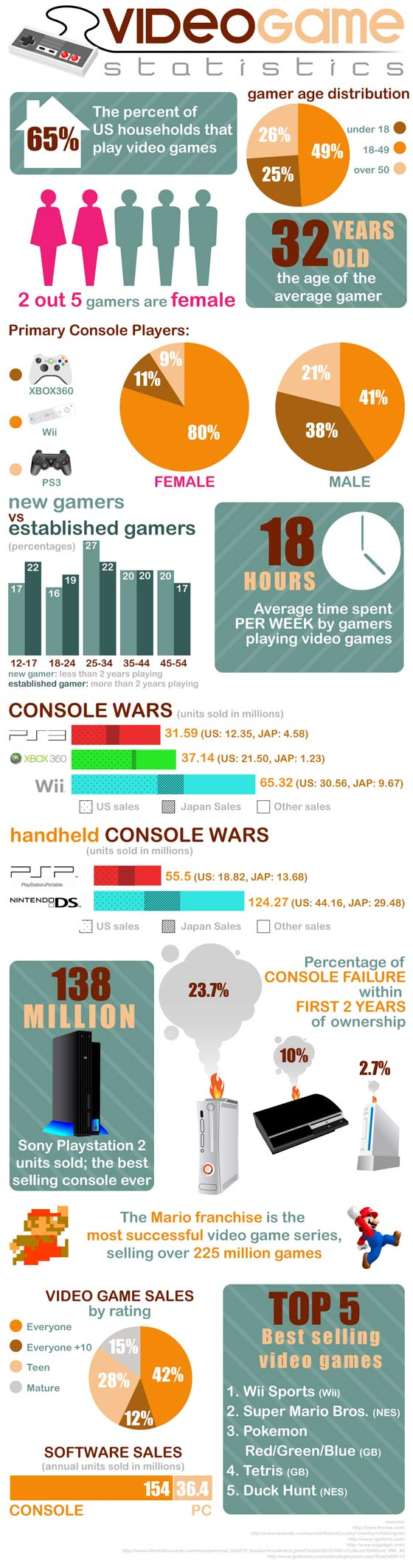 Game consoles facts served up in a neat info-graphic