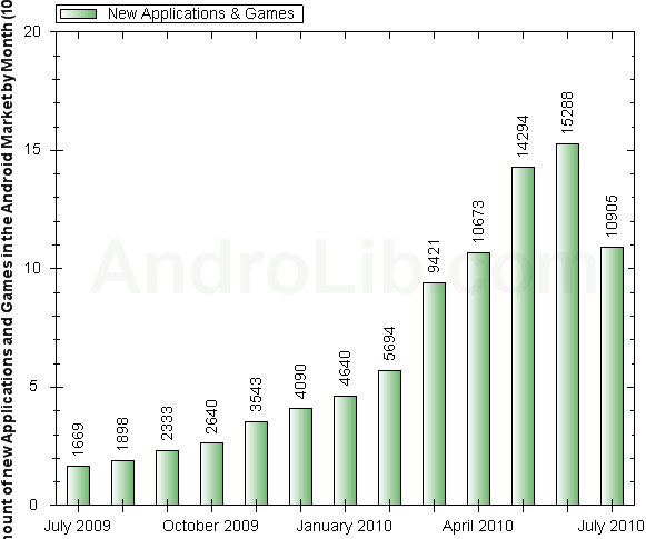 Android Market overflows with 100,000 Apps, hits 1 billion downloads