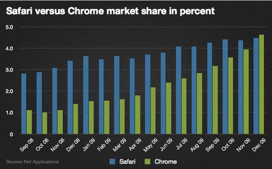 Google's Chrome browser overtakes Apple's Safari