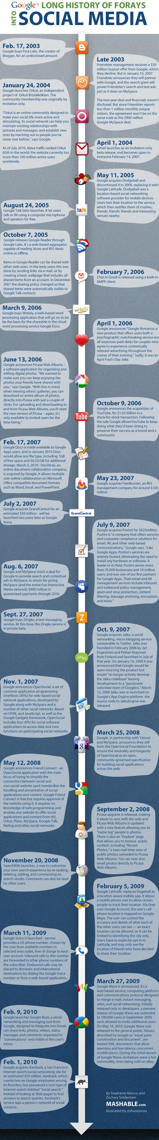 Google's many forays into social media [infographic]