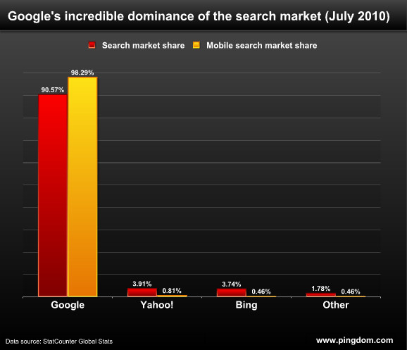 Google bag 98.29% of the mobile search market share