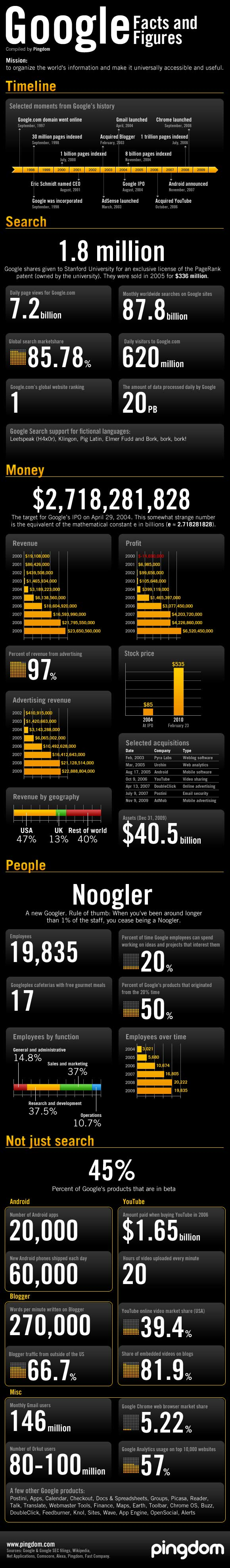 A feast of Google stats in one almighty graphic