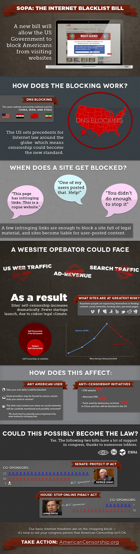 How does SOPA work? Infographic explains how websites will be blocked
