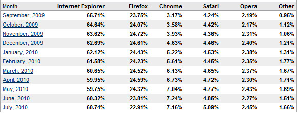 Internet Explorer soars while Firefox gets a kick in the goolies
