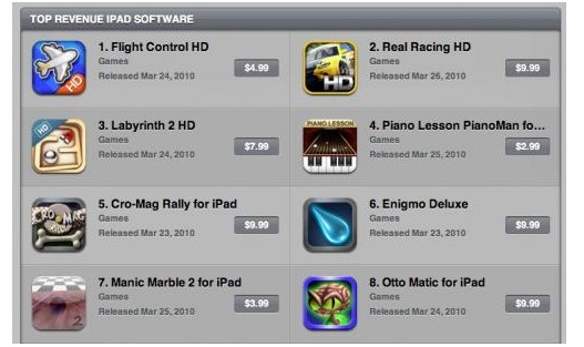 iPad AppStore pricing - too much for too little?