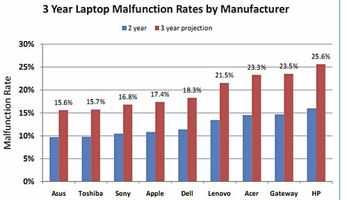 The 'most reliable laptops': ASUS, Toshiba and Sony top the list, Apple in fourth