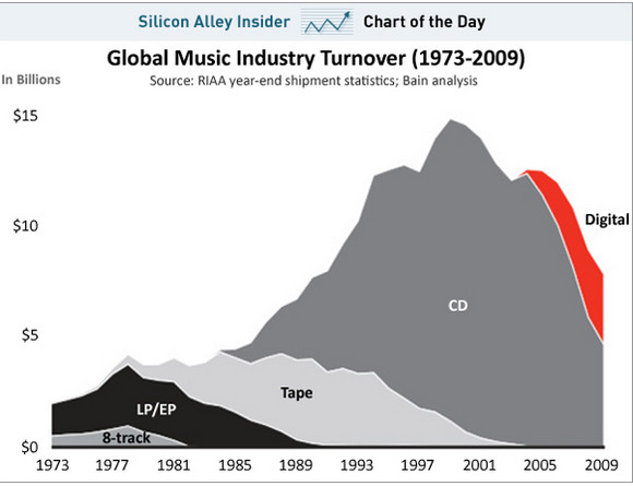 Here's what the death of the music industry looks like