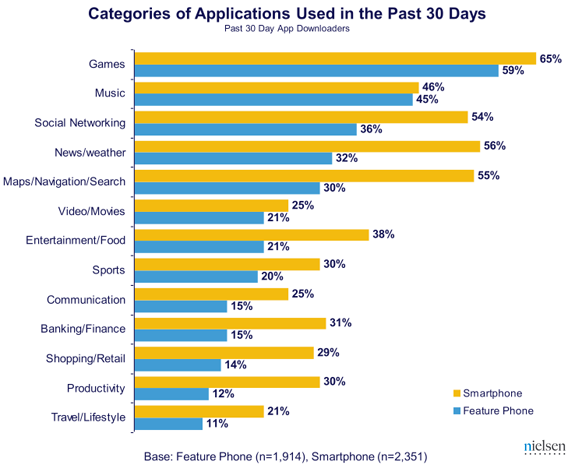 Neilsen survey finds out what smartphone users are downloading