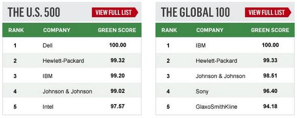 Newsweek environmental rankings: Dell and IBM grab the tech honours