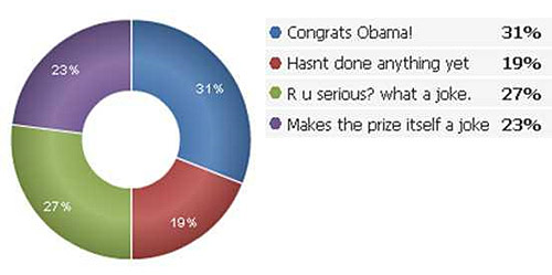 bama's Nobel Peace Prize: 69% of Twitter users say WTF?
