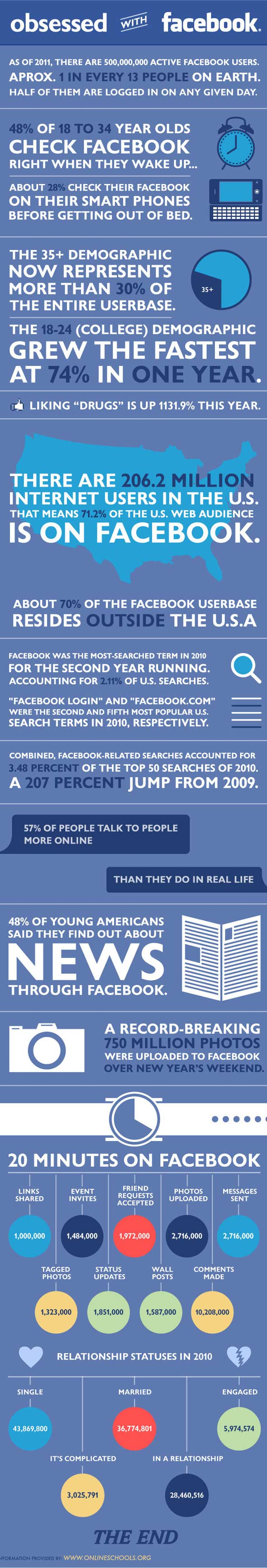 Facebook: used by 1 in 13 of the world's population [infographic]