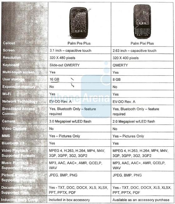 Palm Pre Plus, Pixi Plus specs released