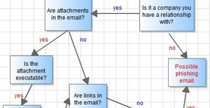 Phising emails: a handy flow chart points out the perils
