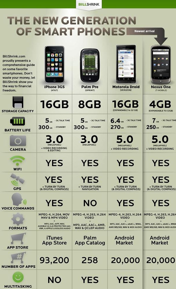 Comparison: iPhone 3GS vs Palm Pre vs Motorola Droid vs Nexus One