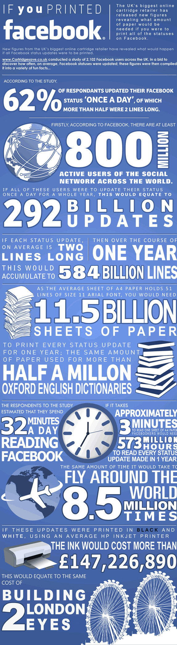 A year's worth of Facebook updates add up to 1.5 billion pages of paper [infographic]