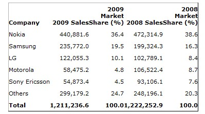Worldwide smartphone sales: who was the big sellers in 2009?