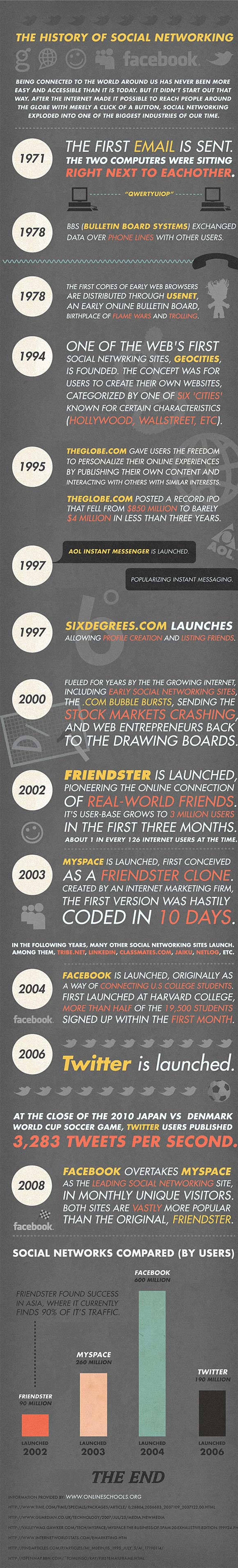 Social networking infographic: the rise of Facebook, the fall of Friendster