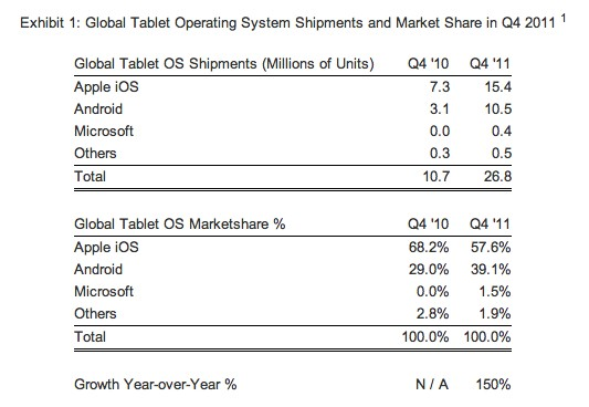 Apple iPad sales double, but Android looks on course to eventually dominate