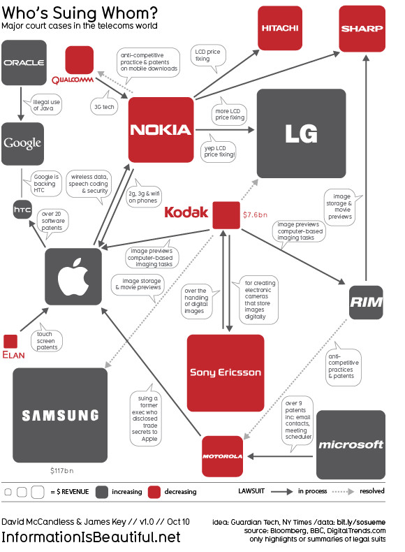 Legal tech wars: who's suing who? Major court cases in the telecoms world