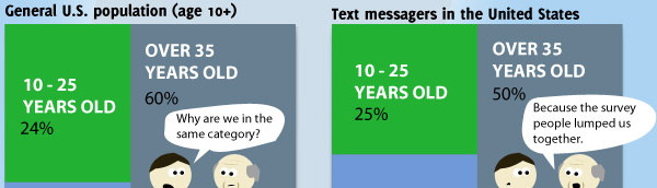 Texting trends: US teen girls type out 100 texts a day