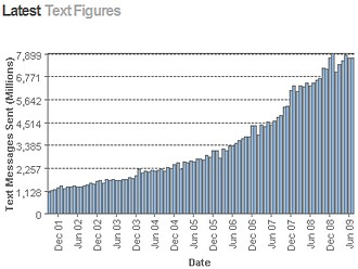Text this: Happy Christmas! Record SMS/MMS numbers over the festive period