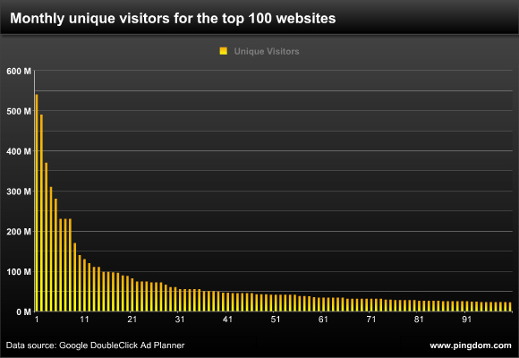Want to be a top 100 website? This is what it takes